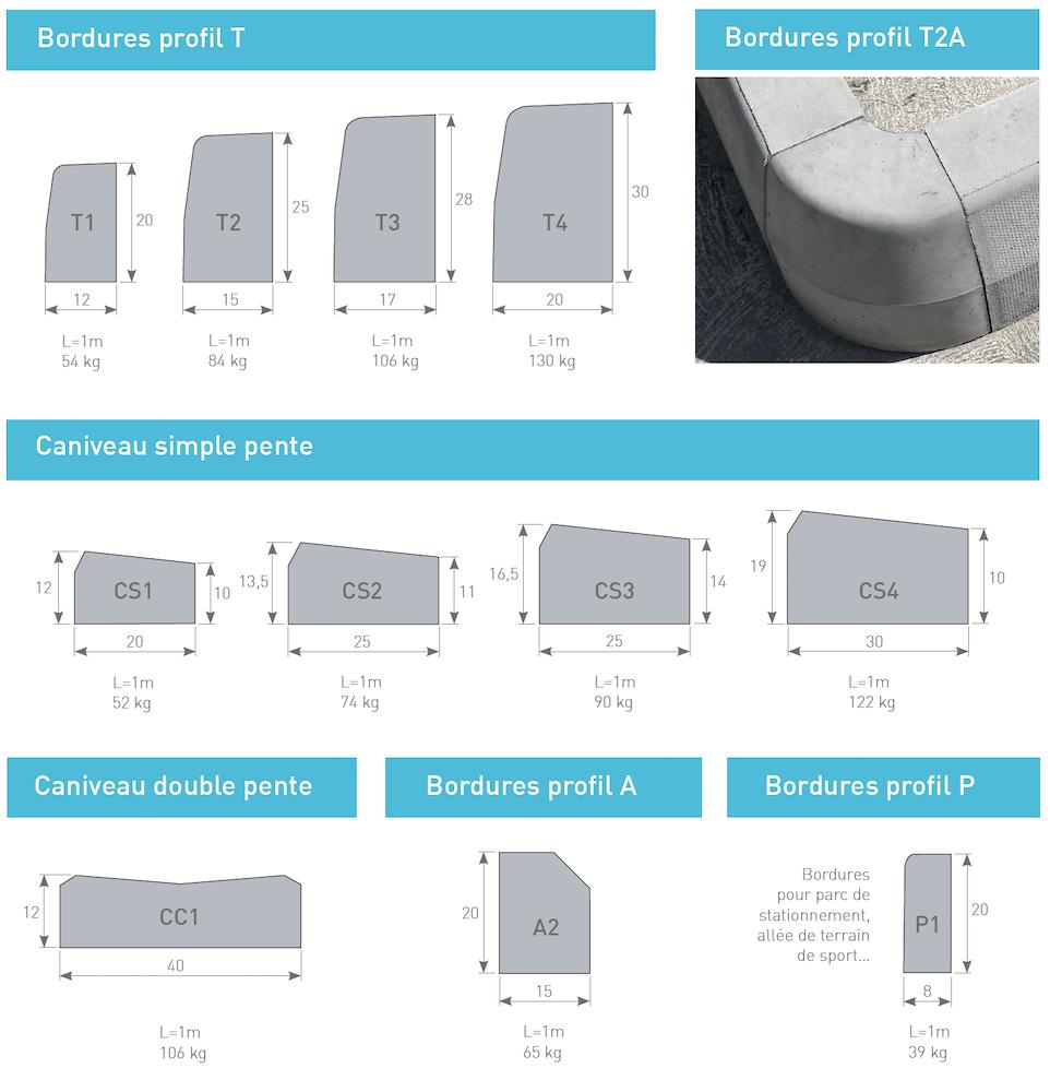 Bordure béton comprimé, profil T, Profil P, Profil A, Profil C